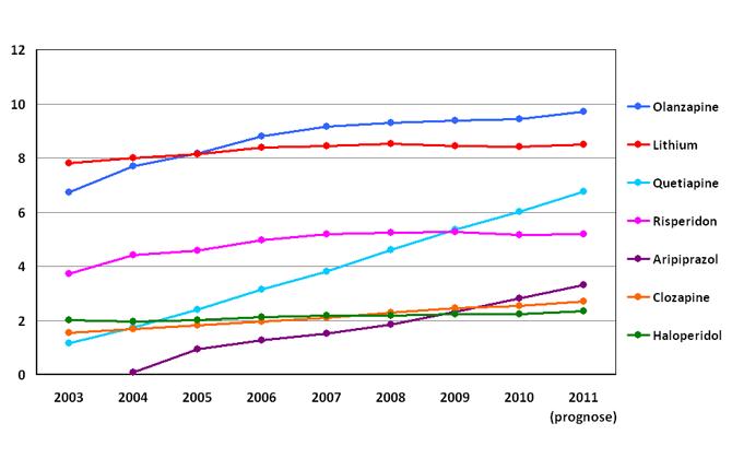 Ontwikkelingen in gebruik van antipsychotica (N05A) in miljoenen dagdoseringen per jaar