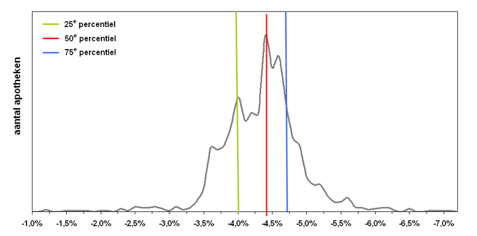 Verwachte procentuele mutatie tariefinkomsten 2012
