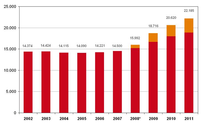 Ontwikkeling verwerkingsgraad in de openbare apotheek 2002-2011