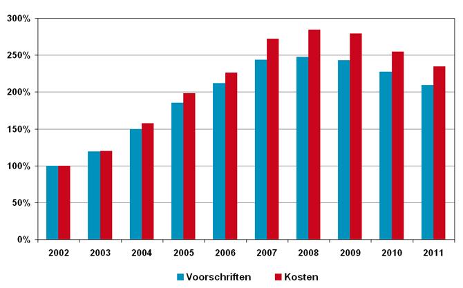 Ontwikkelingen van kosten en aantal verstrekkingen van allergenen