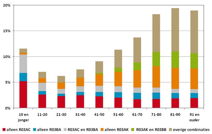 % gebruikers van luchtwegmedicatie 2011