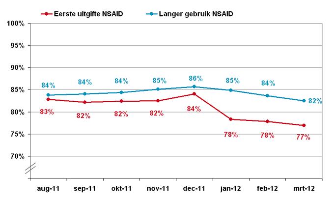 Aandeel gebruikers van NSAID's van 70 jaar en ouder met een maagzuurremmer