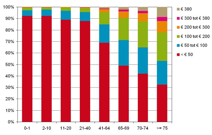 Procentuele verdeling van de geneesmiddelgebruikers per leeftijdscategorie naar de hoogte van de verschuldigde eigenbijdrage pp.