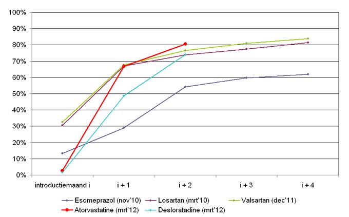 Percentage generiek versterkte DDD's