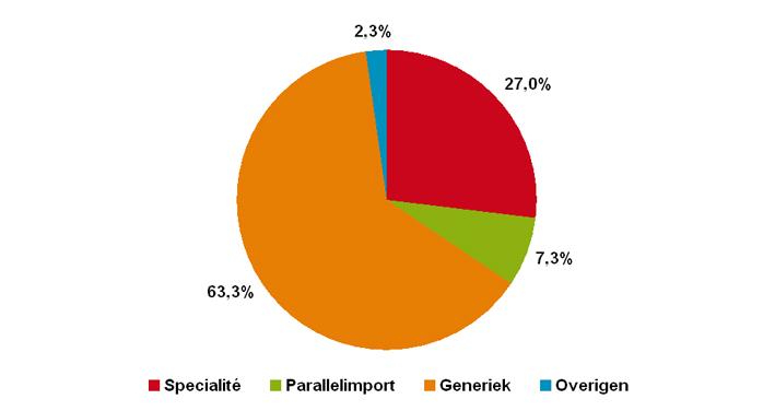 Aantal verstrekkingen van receptgeneesmiddelen in 2011 per inkoopkanaal