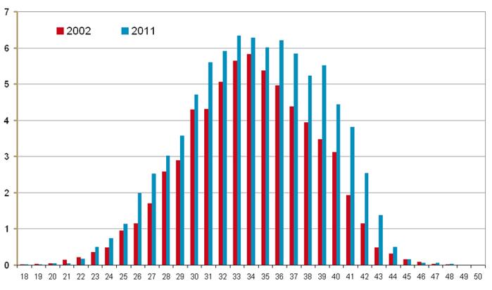 Gebruiksters van gonadotrofinen i.c.m. gonadoreline-analogen of met gonadoreline-antagonisten, p. 1.000 vrouwen p. leeftijdsjaar, in 2002 en 2011