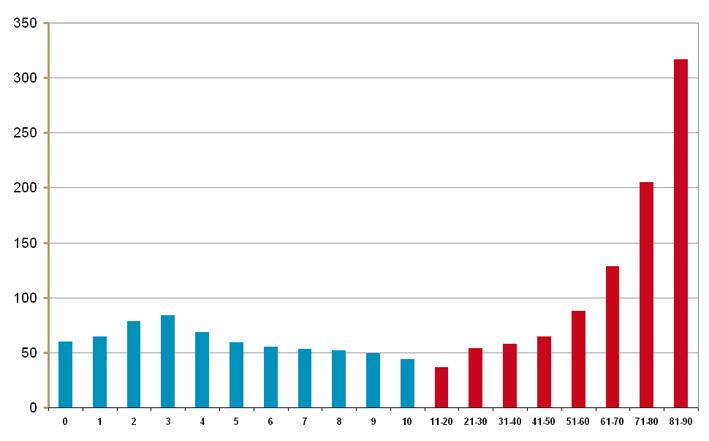 Aantal gebruikers van laxantia in 2011 per leeftijd