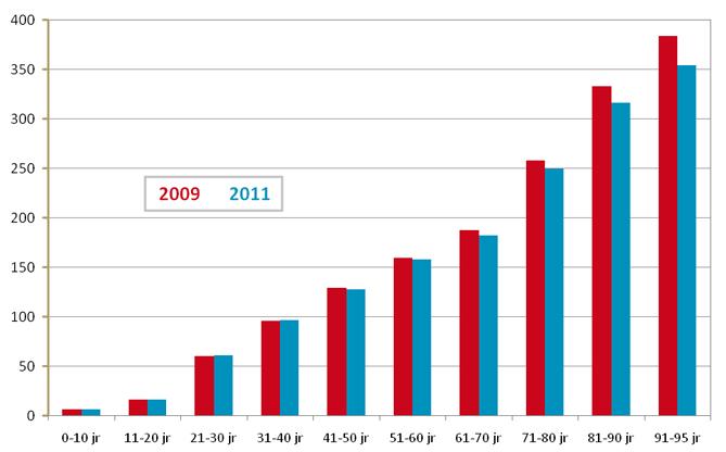 Aantal personen x 1000 inwoners p. leeftijdsgroep aan wie één keer of vaker  een benzodiazepine is verstrektin 2009 en 2011