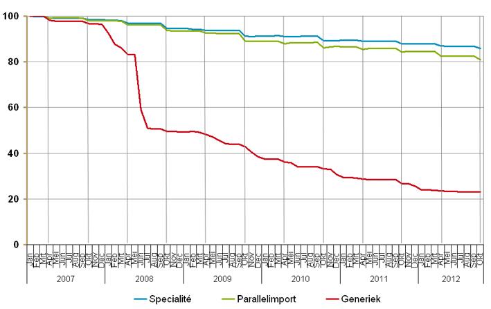 Ontwikkeling prijspeil per inkoopkanaal, jan 2007 t/m okt 2012