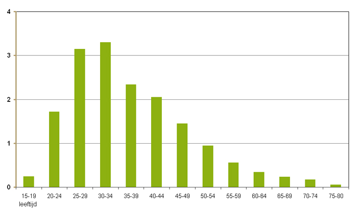 Leeftijdsverdeling van mannen die finasteride 1mg gebruikten in 2011, per 1.000 mannen