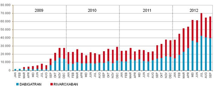 Maandelijkse ontwikkeling van het aantal verstrekte DDD's aan NOAC's 2009-2012