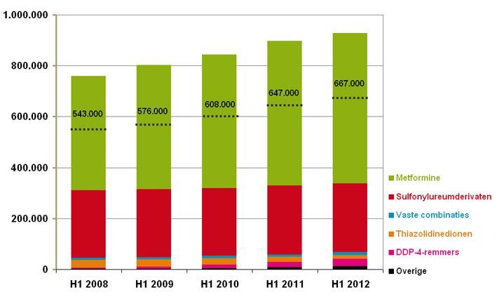 Aantallen gebruikers naar subgroep van orale antidiabetica in de eerste helft van het jaar, 2008-2012