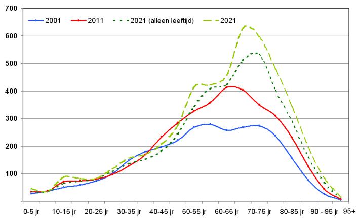 Totale geneesmiddelkosten per leeftijdsklasse van vijf jaar in 2001, 2011 en 2021.