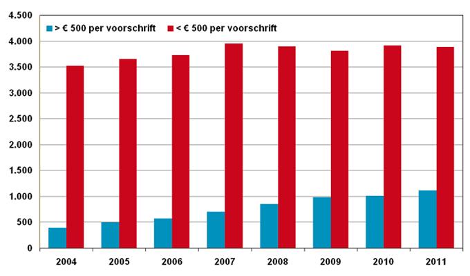 Uitgaven pakketgeneesmiddelen openbare apotheken, 2004 – 2011