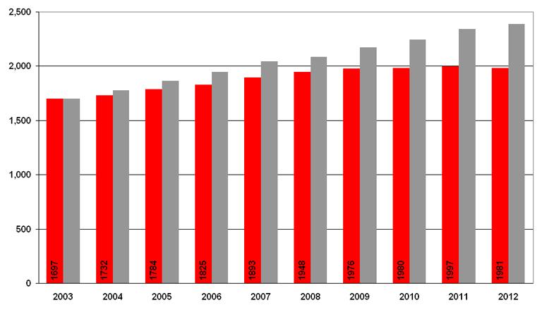 Aantal openbare apotheken neemt af