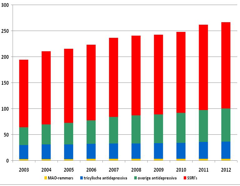 De ontwikkeling van het aantal DDD