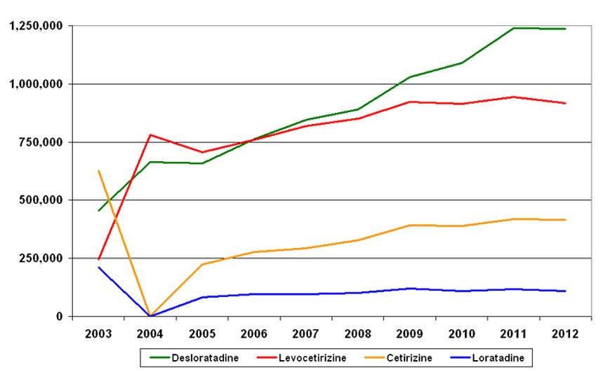 Ontwikkeling van het aantal verstrekkingen van vier antihistaminica door de jaren heen