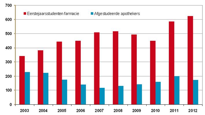 Aantal eerstejaarsstudenten Farmacie en afgestudeerde apothekers 2003-2012