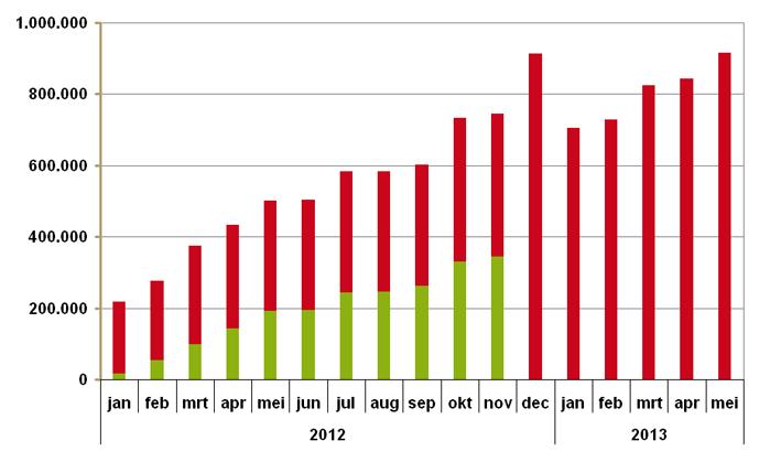 Uitgaven aan NOAC's per maand