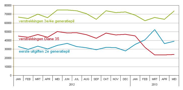 Aantal verstrekkingen van Diane 35, 3e en 4e generatiepillenen aantal 1e uitgiften 2e generatiepillen 2012/2013