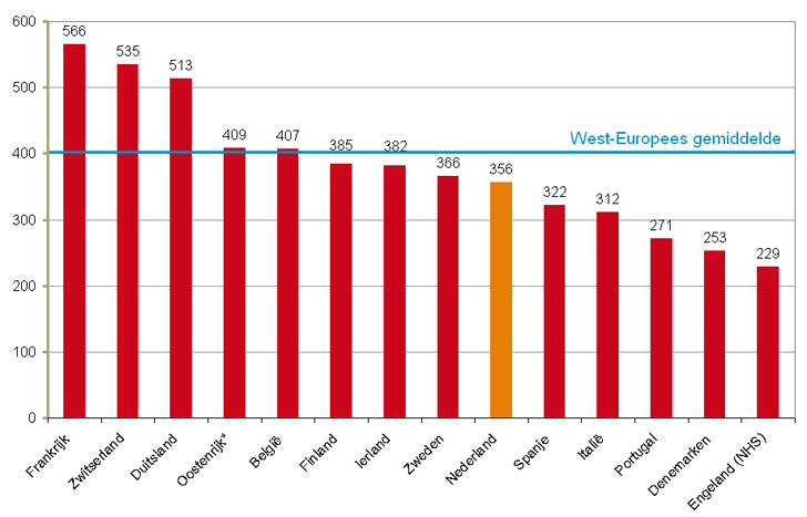 Geneesmiddelenuitgaven in West Europa per hoofd in 2011, in euros.