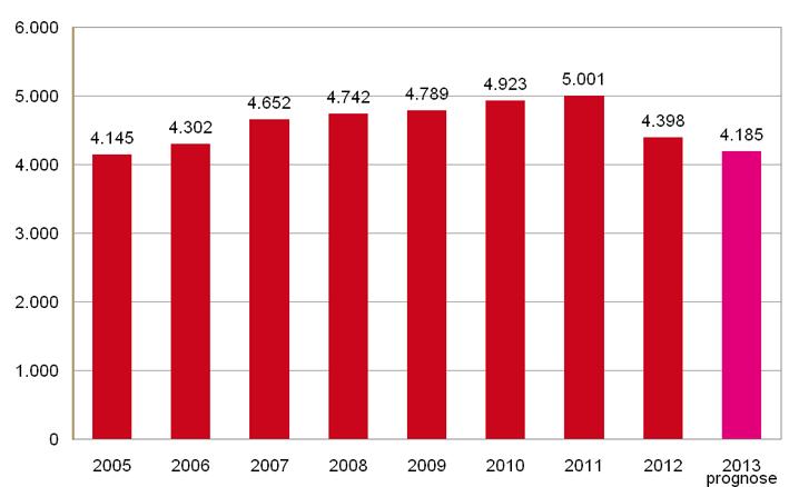 Totale uitgaven aan farmaceutische hulp via openbare apotheken