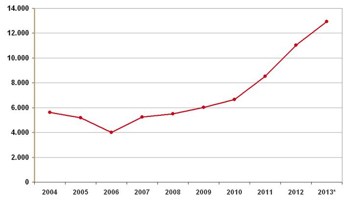 Aantal verstrekkingen medicinale cannabis 2004-2013