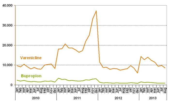 Het aantal verstrekkingen van varenicline en bupropion per maand 2010-2013.