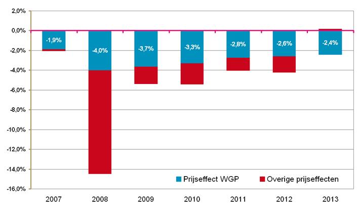 Prijseffecten per jaar 2007-2013