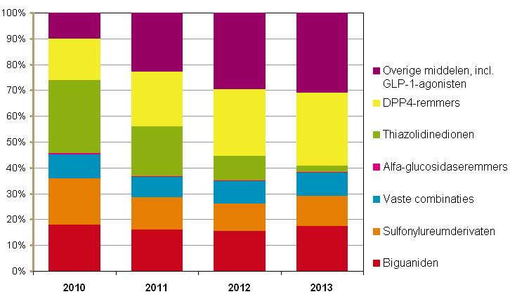 Procentuele verdeling van materiaalkosten van orale antidiabetica naar subgroep 2010-2013