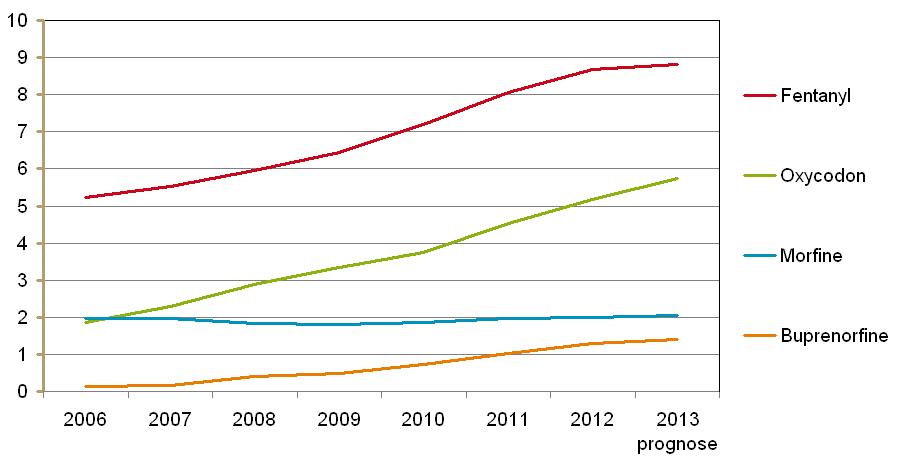 aantal verstrekte DDD's van opioïde pijnstillers (x mln)