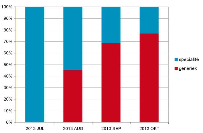 Procentuele verdeling van het aantal verstrekkingen van Viagra en generiek sildenafil ( juli-oktober 2013)