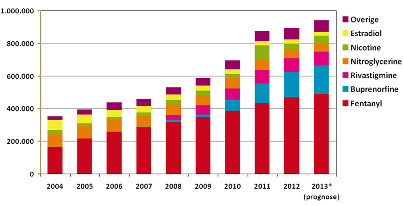 verstrekkingen van transdermale geneesmiddelen 2004-2013