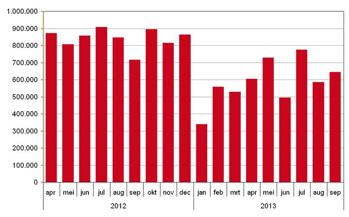 Aantal verstrekkingen waarvoor preferente geneesmiddelen door leveringsproblemen niet beschikbaar waren 2012-2013