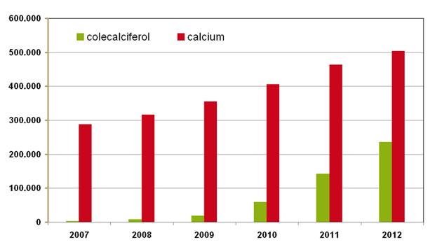 Aantal gebruikers van vergoedbare geneesmiddelen met calcium en vitamine D3 sinds 2007