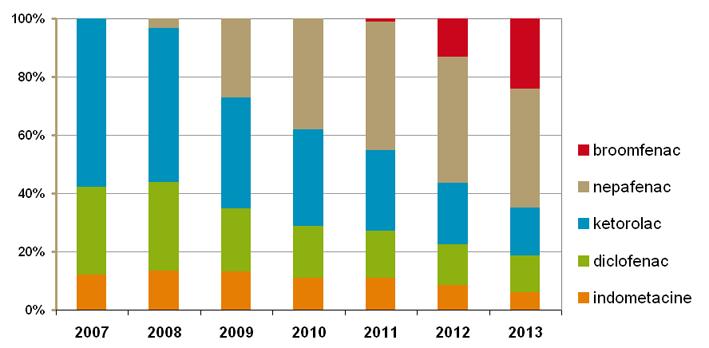 Ontwikkeling marktaandelen NSAID-oogdruppels obv gebruikers