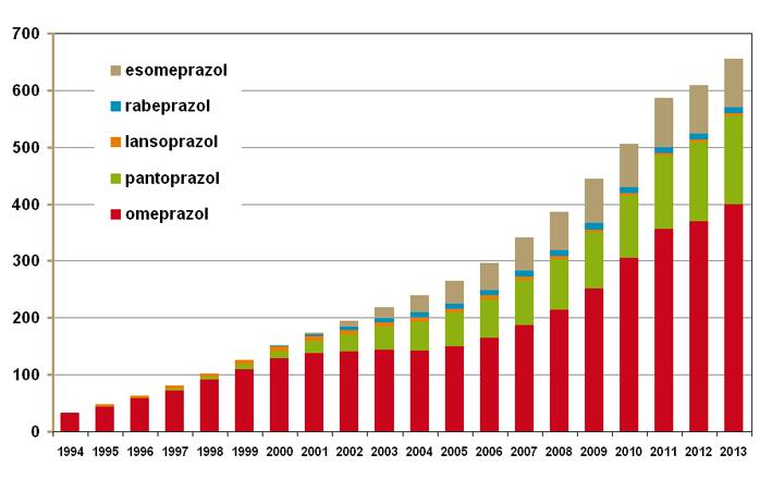 Ontwikkeling aantal DDD's aan PPI's 1994 - 2013