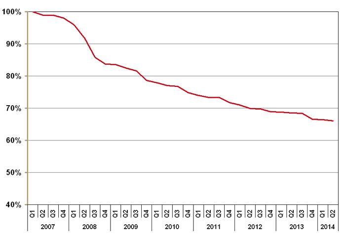 Prijsontwikkeling receptgeneesmiddelen sinds 2007
