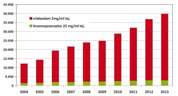 Ontwikkeling  vertrekkingen bij palliatieve sedatie 2004-2014