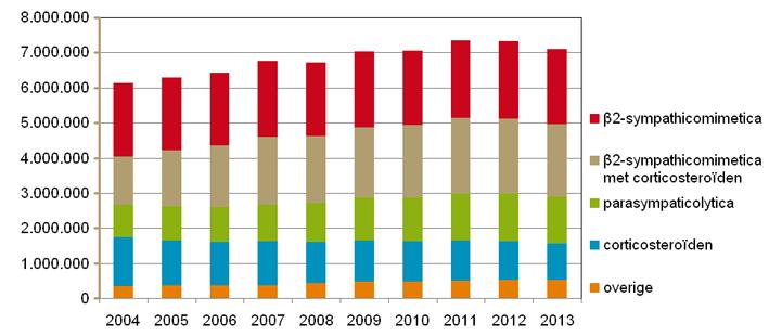 Ontwikkeling aantal verstrekkingen van geneesmiddelen bij astma/COPD, 2004-2014