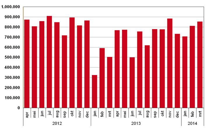 Aantal verstrekkingen waarvoor preferente geneesmiddelen door leveringsproblemen niet beschikbaar zijn 2012-2014
