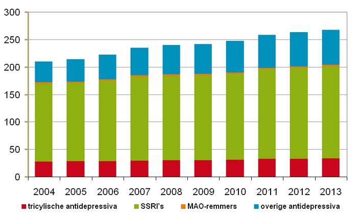 Door openbare apotheken verstrekte antidepressiva in DDD's, 2004-2013