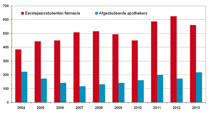 Aantallen 1e jaarsstudenten farmacie en afgestudeerde apothekers 2004-2013