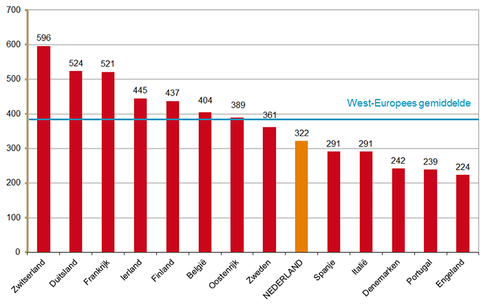 Geneesmiddeluitgaven in € per hoofd van de bevolking in West-Europese landen