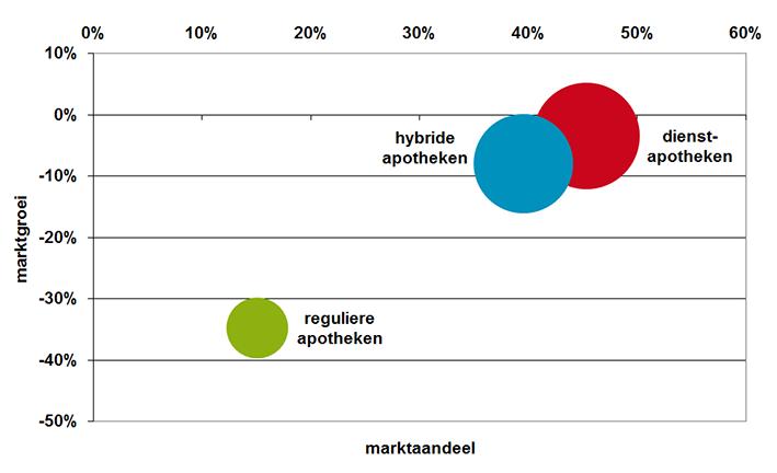 Marktaandeel spoedverstrekkingen per type apotheek uitgezet tegen marktgroei