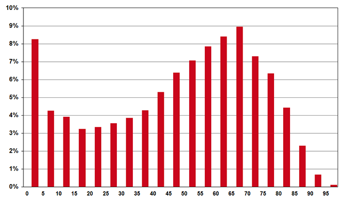 procentuele verdeling hulpmiddeleninstructies naar leeftijd per 5 jaar (2014).