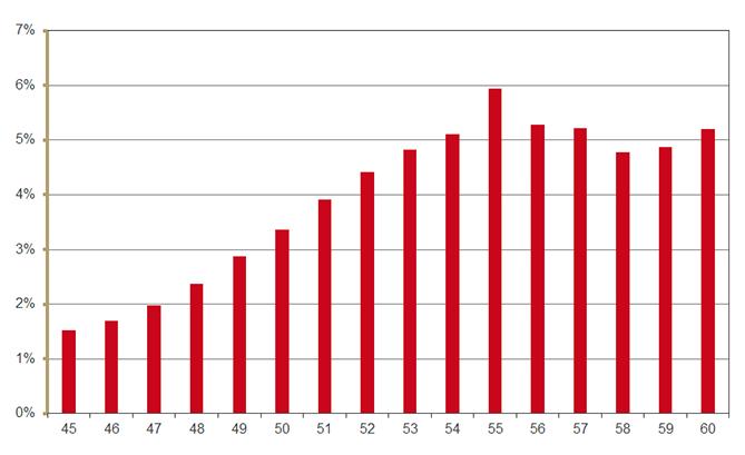 % vrouwen met oestrogeentherapie 40-60 jaar 2013
