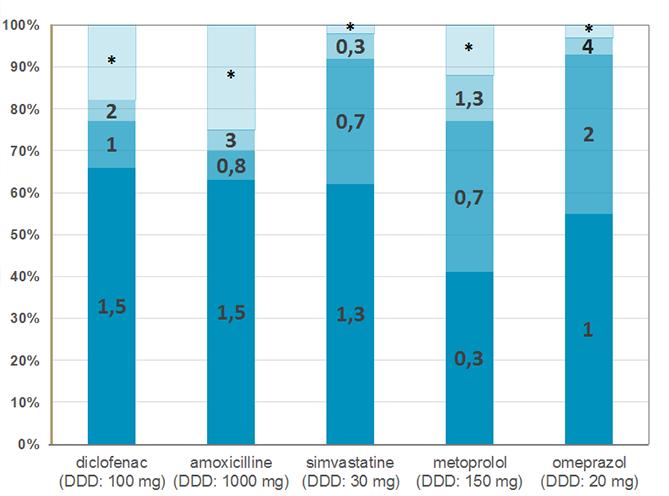 Aandeel van de 3 meest voorgeschreven PDD's uitgedrukt in DDD's