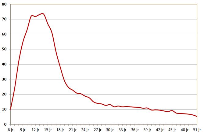 Aantal gebruikers ADHD middelen x1000 per leeftijdsjaar 2014