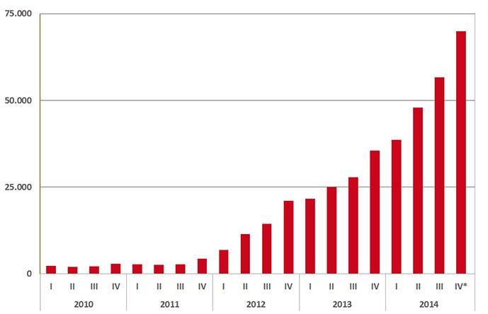 Aantal verstrekkingen DOAC's per kwartaal sinds 2010